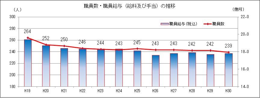 企業団の職員数・職員給与の推移(単位:人、億円)、詳細は上記。