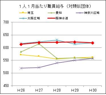 1人1月当たり職員給与(対類似団体)のグラフ、詳細は上記。