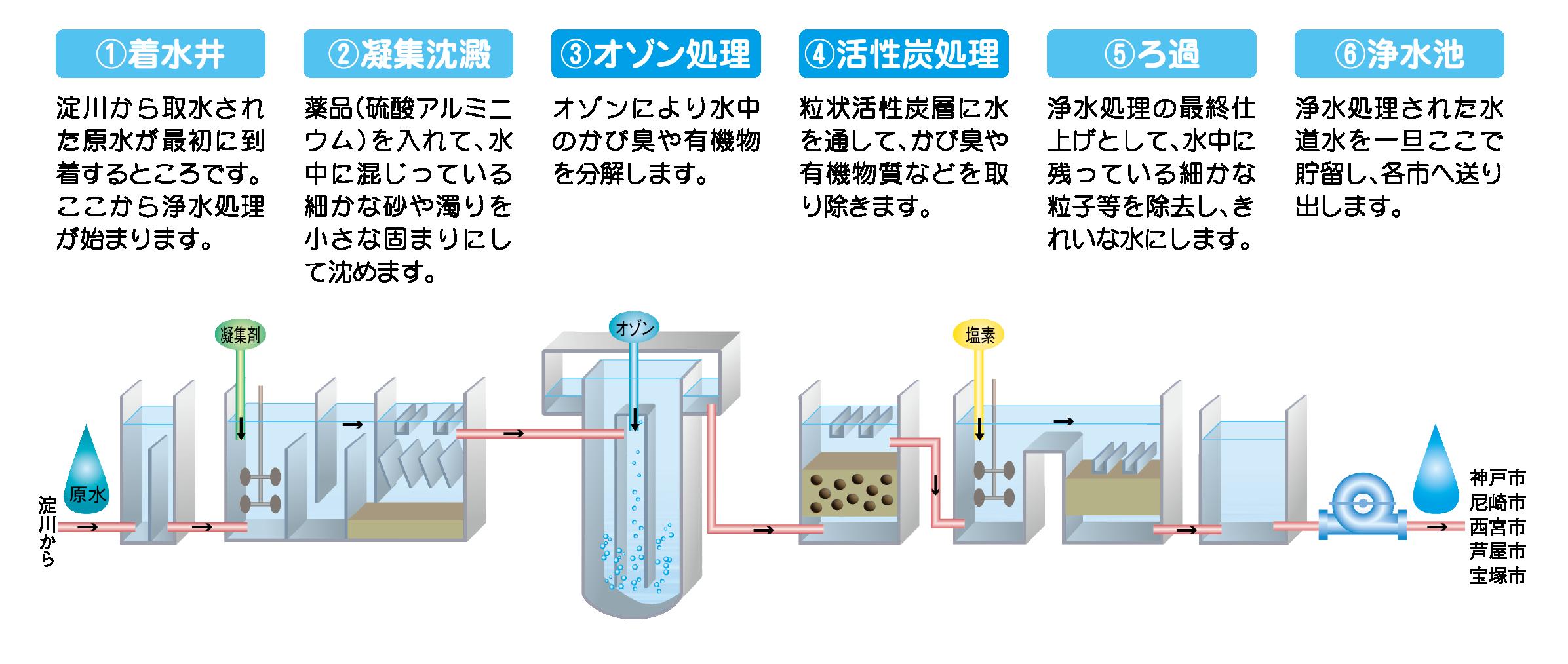 高度浄水処理のしくみ